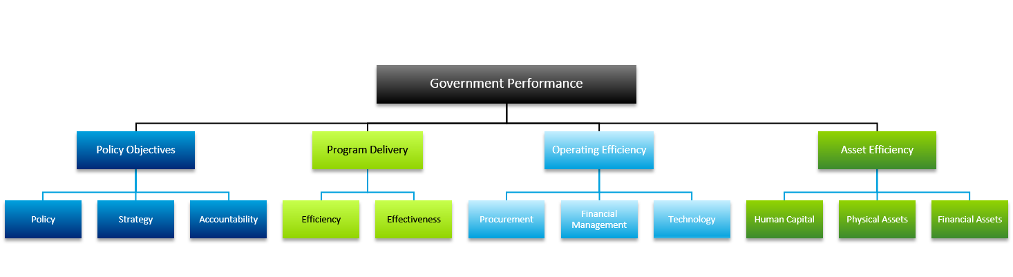 Govt Performance Value map