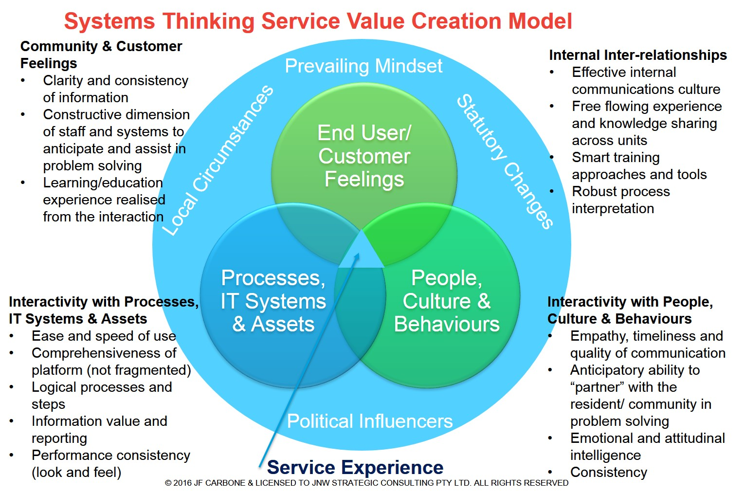 Systems Thinking Service Value Creation Model